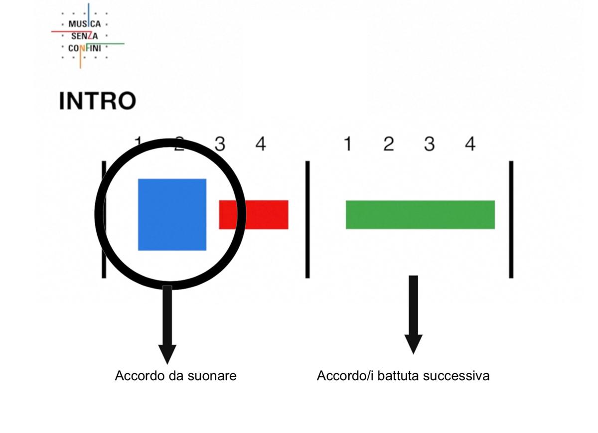 Istruzioni - Easy Play - Chitarra per disabili