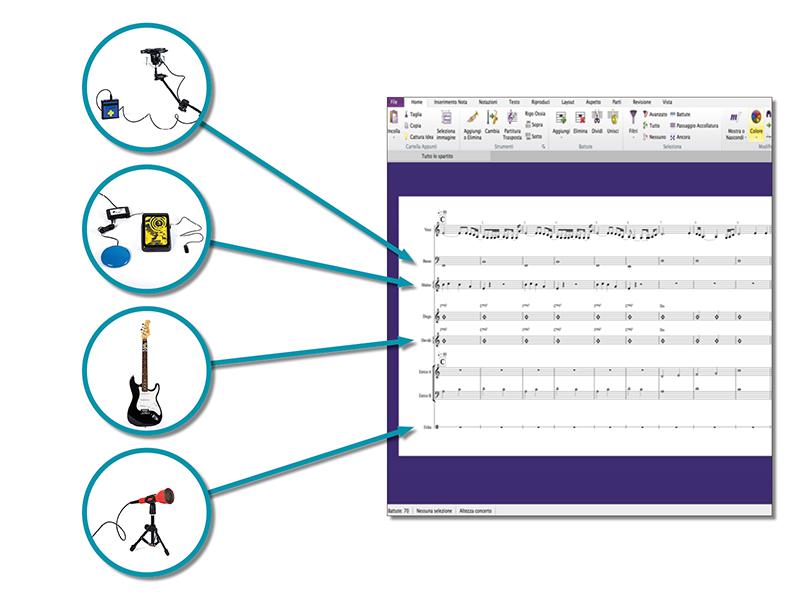 Musica Senza Confini | PMI-Assegnazione